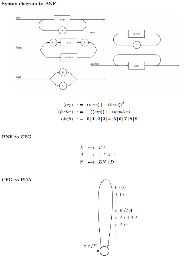 Convert The Syntax Diagram To A Bnf Syntax Diagram Chegg