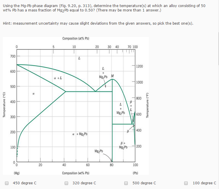 Solved Using The Mg Pb Phase Diagram Fig 920 P 313