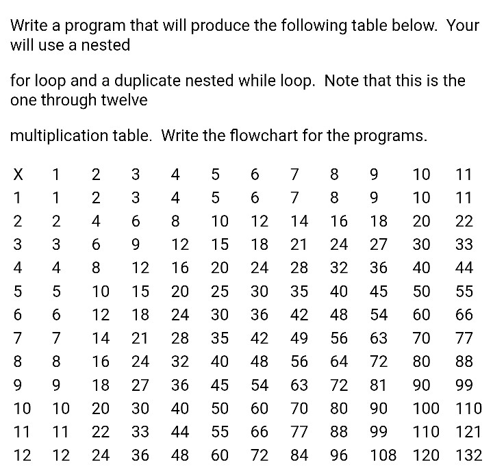 Solved Write A Program In Python That Will Produce The Fo