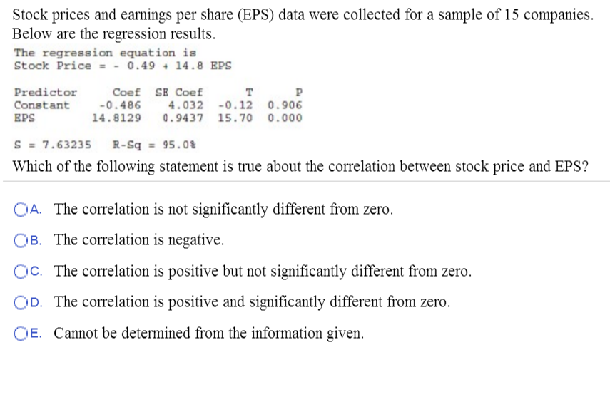 Solved: Stock Prices And Earnings Per Share (EPS) Data Wer