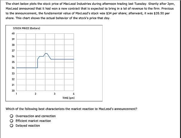 Question The Chart Below Plots The Stock Price Of Macleod Industries During Afternaon Trading Last Tuesday