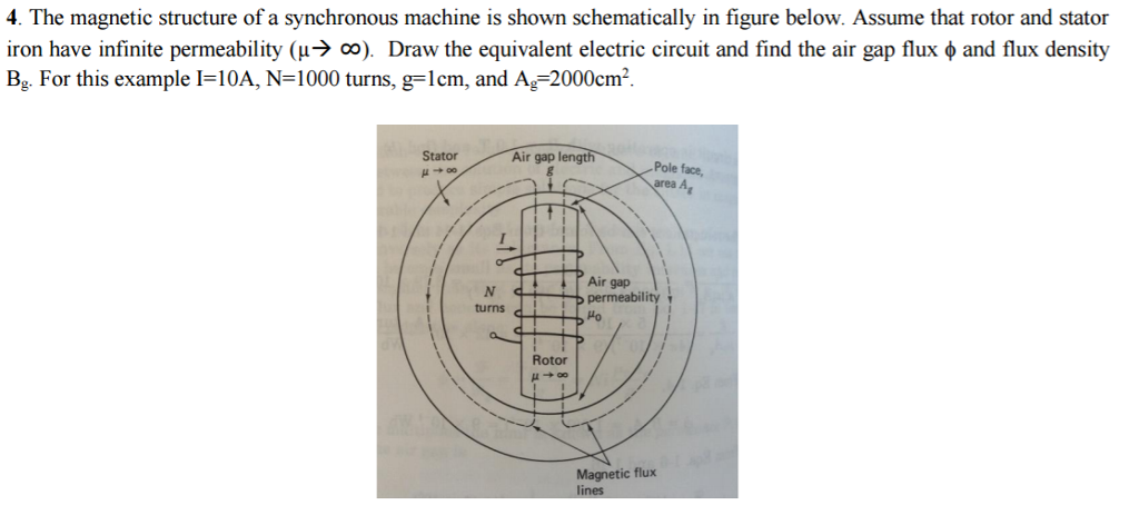 Solved: The Magnetic Structure Of A Synchronous Machine Is ... on