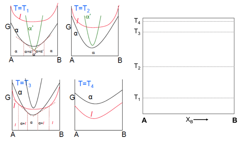 Using the gibbs free energy plots below please co chegg expert answer ccuart Images