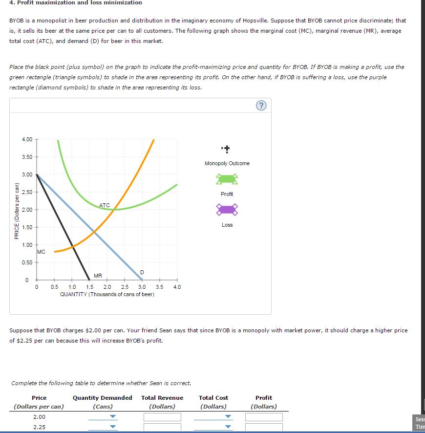 profit maximization and loss minimization
