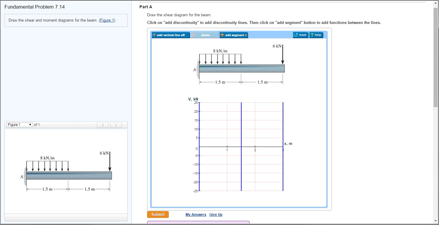 Solved Draw The Shear And Moment Diagrams For Beam P Diagram Beams