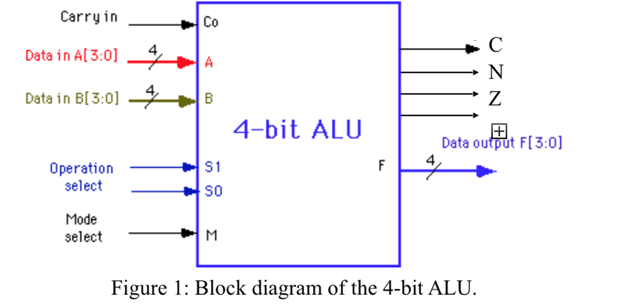Use this 4 bit alu with the following functions to write a verilog code for  each module ...