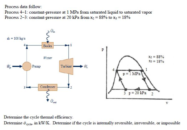 Solved: The Figure Shows The Schematic Of A Vapor Power Pl ...