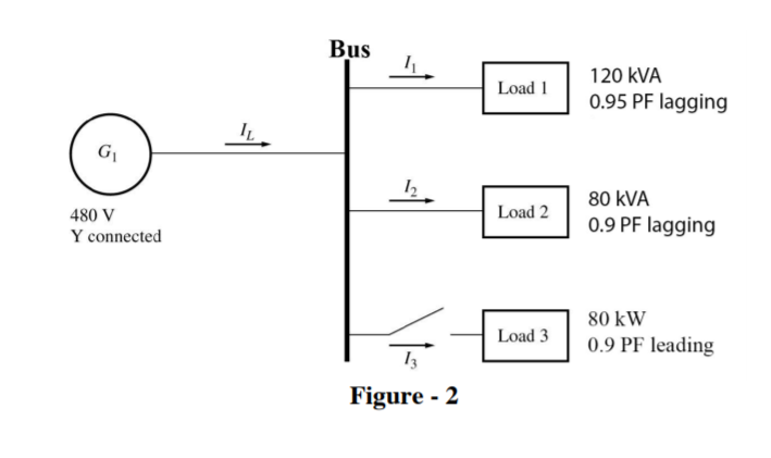 Solved b the figure 2 shown below shows a one line diagr see more show transcribed image text b the figure 2 shown below shows a one line diagram of a simple power system containing a single 480 v generator and ccuart Gallery