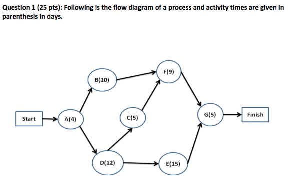 Solved question 1 25 pts following is the flow diagram question 1 25 pts following is the flow diagram of a process and ccuart Images