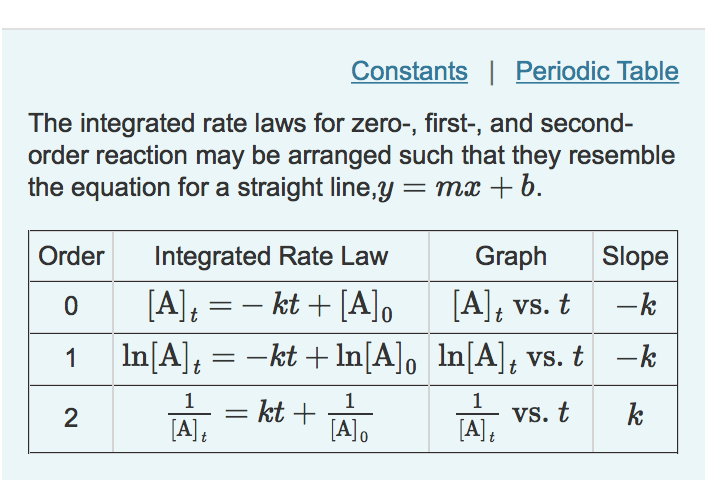 Solved constants periodic table the integrated rate law constants periodic table the integrated rate laws for zero first and urtaz Image collections