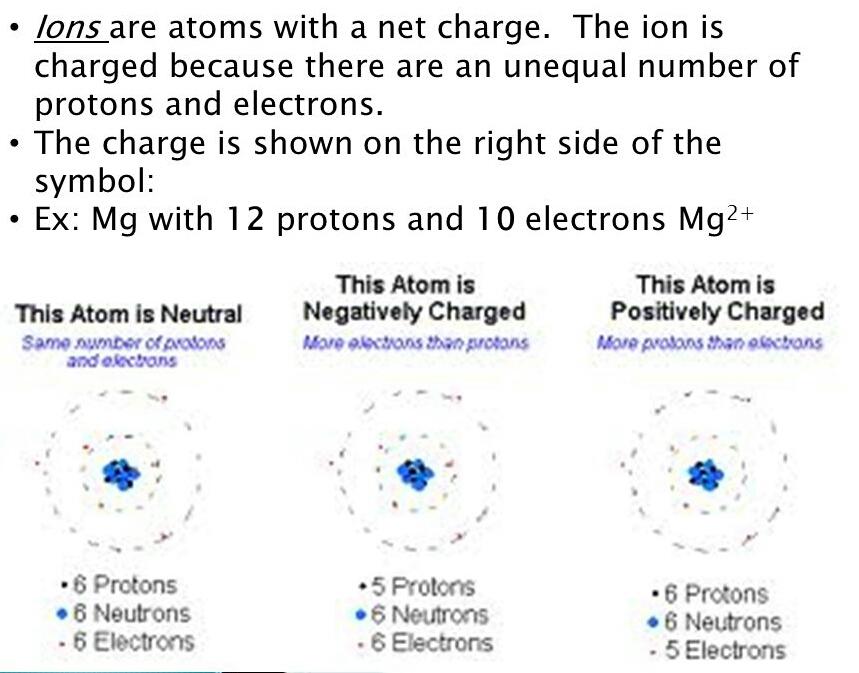CHEM - Ionic Bonding - chemistry ionic bond ionic ...  Magnesium Ion
