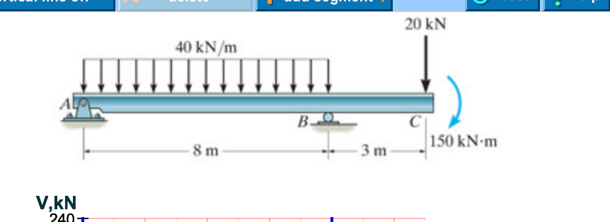 solved draw the shear diagram for the beam draw the mome rh chegg com draw the shear diagram for the beam. 6.30 draw the shear diagram for the beam. 6.3