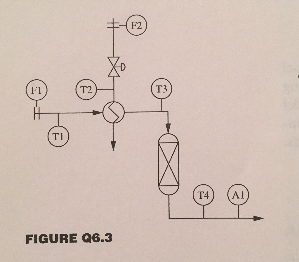 Several Experiments Were Performed On The Chemical Reactor Shown In Figure  Q63 In Each Experiment, The Heat Exchanger Valve Was Changed And The  Reactor
