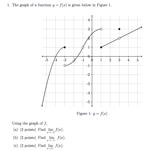 Solved I The Graph Of A Function Y F R Is Given Below Chegg Com