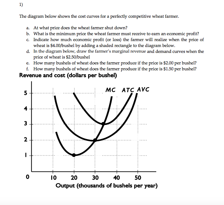 Solved: The Diagram Below Shows The Cost Curves For A Perf