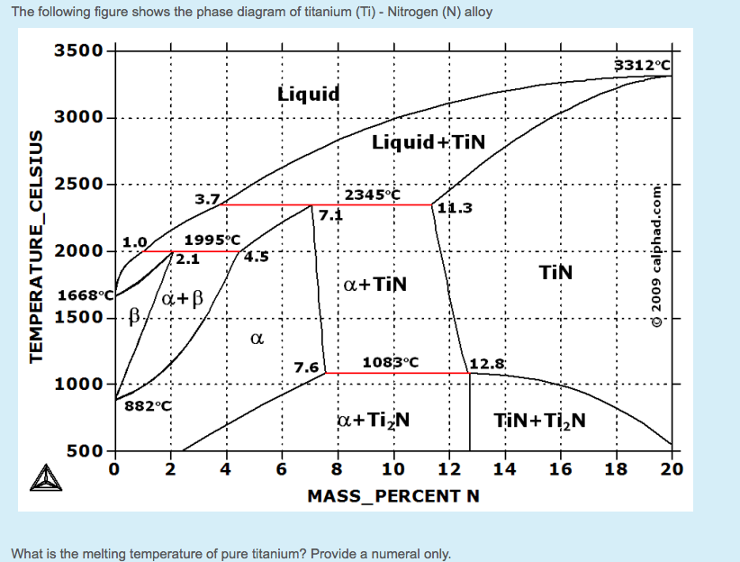 Solved The Following Figure Shows The Phase Diagram Of Ti