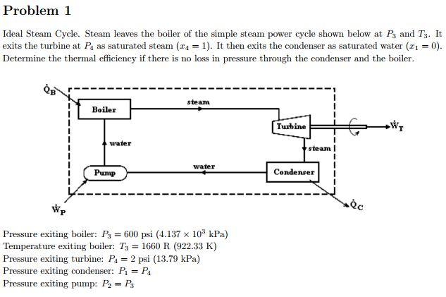 Solved: Ideal Steam Cycle. Steam Leaves The Boiler Of The ...