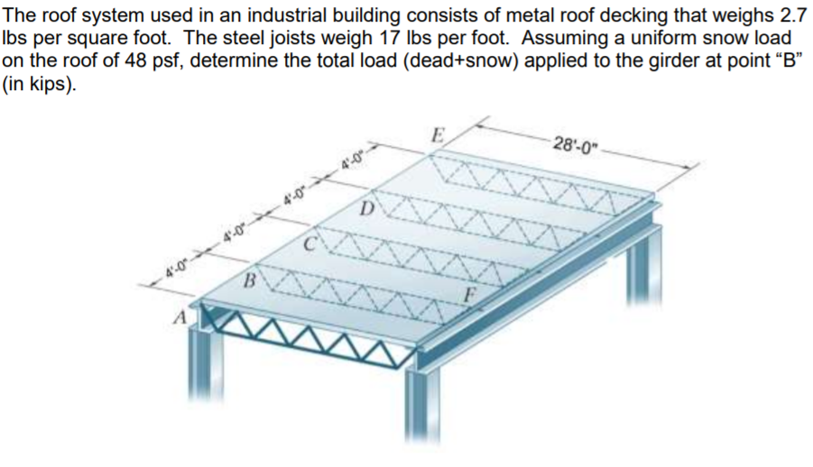 Solved The Roof System Used In An Industrial Building Con