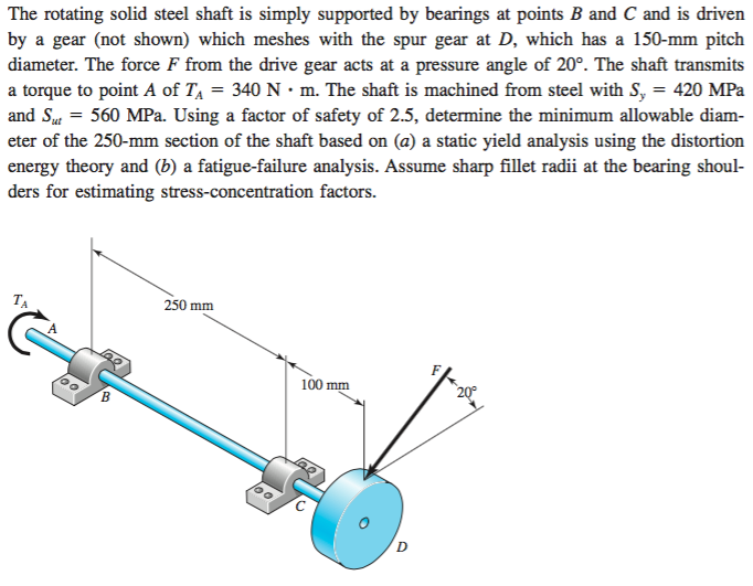 Solved: Draw The Shear Force, Bending Moment And Torque Di ...