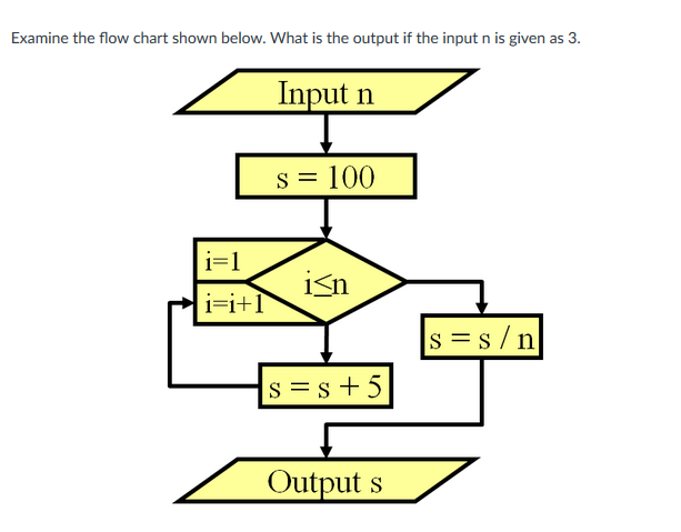 Solved Examine The Flow Chart Shown Below What Is The Ou