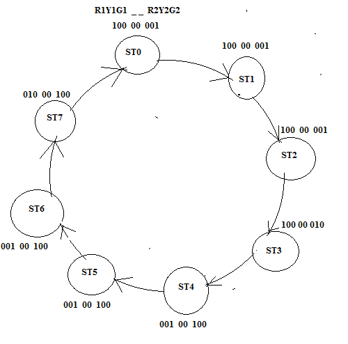 Study The State Diagram Of Figure 1 Showing 6 Flip    | Chegg com