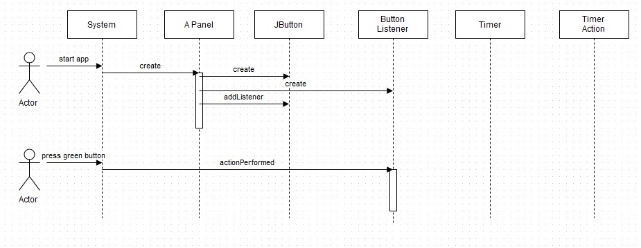 Solved Complete The Uml Sequence Diagram Below That Expla
