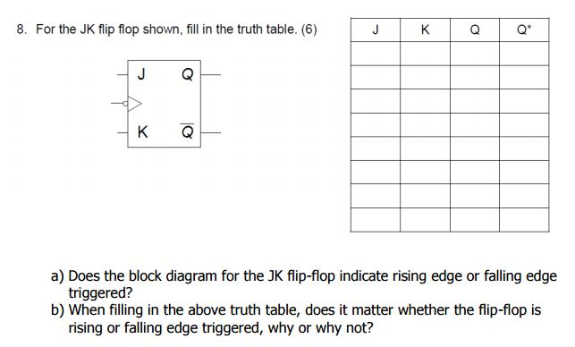 Solved For The Jk Flip Flop Shown Fill In The Truth Tabl