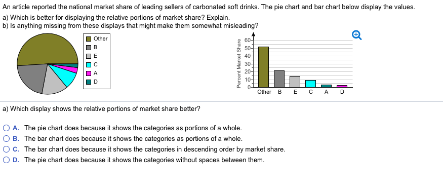 Solved An Article Reported The National Market Share Of L