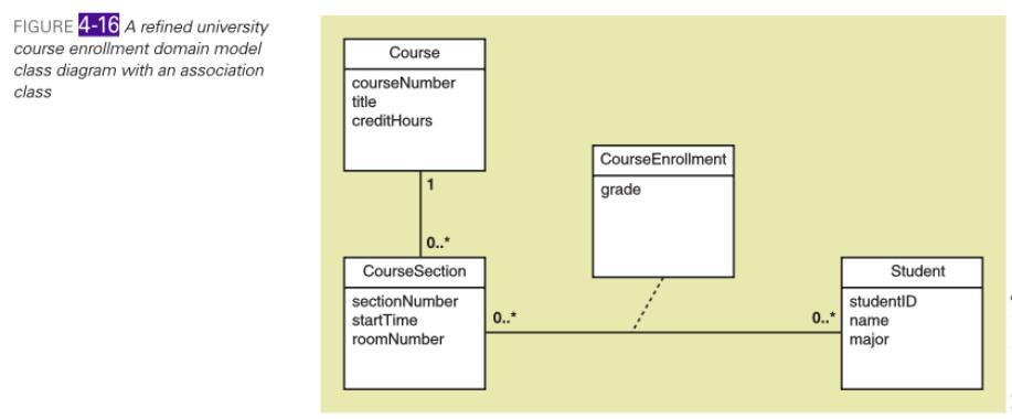 media%2F19a%2F19a95cfc 8fd9 4173 867d 86fdb9f49175%2Fphpze7W97 solved consider the domain model class diagram shown in f