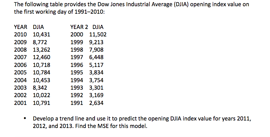 Solved The Following Table Provides The Dow Jones Industr
