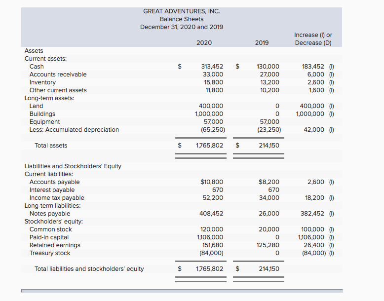 solved  income statement and balance sheet data for great