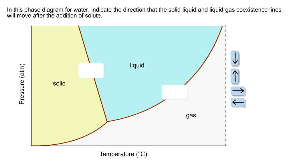 phase state diagram for gasoline solved: in this phase diagram for water, indicate the dire ... 480v 3 phase wiring diagram for light fixture