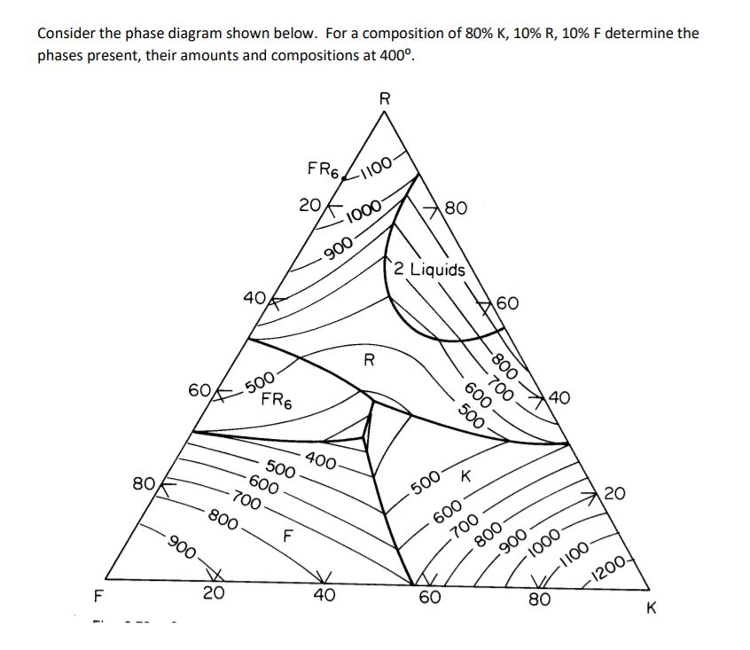 Consider The Phase Diagram Shown Below For A Comp