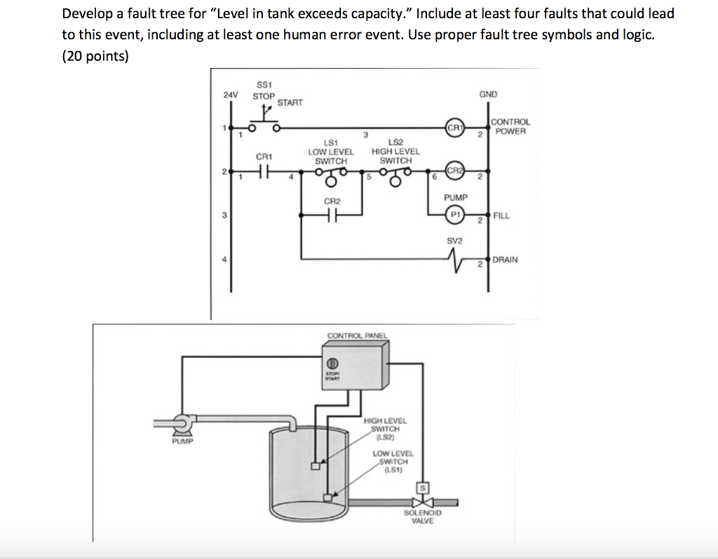 Figure 1 Below Depicts A Typical Electromechanical Electric Relay Uses Develop Fault Tree For Level In Tank Exceeds Capacity Include At Least Four Faults