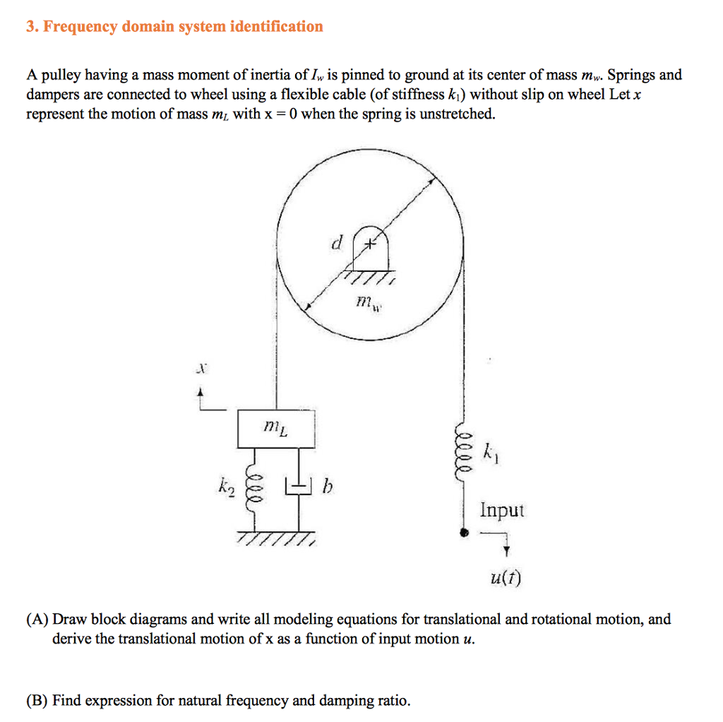frequency domain system identification a pulley having a mass moment of  inertia of iw is
