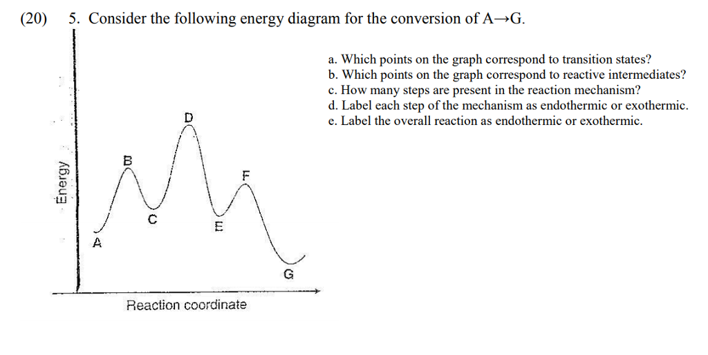 Solved Consider The Following Energy Diagram For The Conv