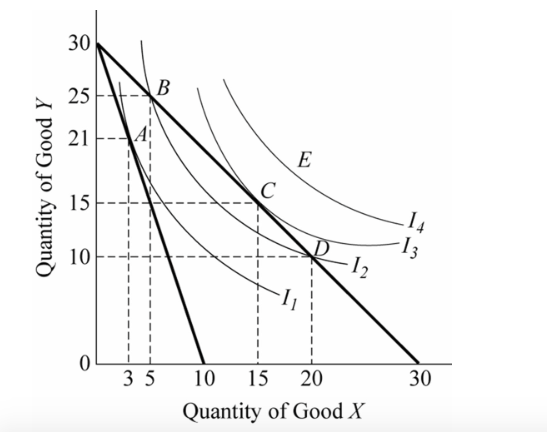Solved Use The Indifference Curves And The Budget Lines I