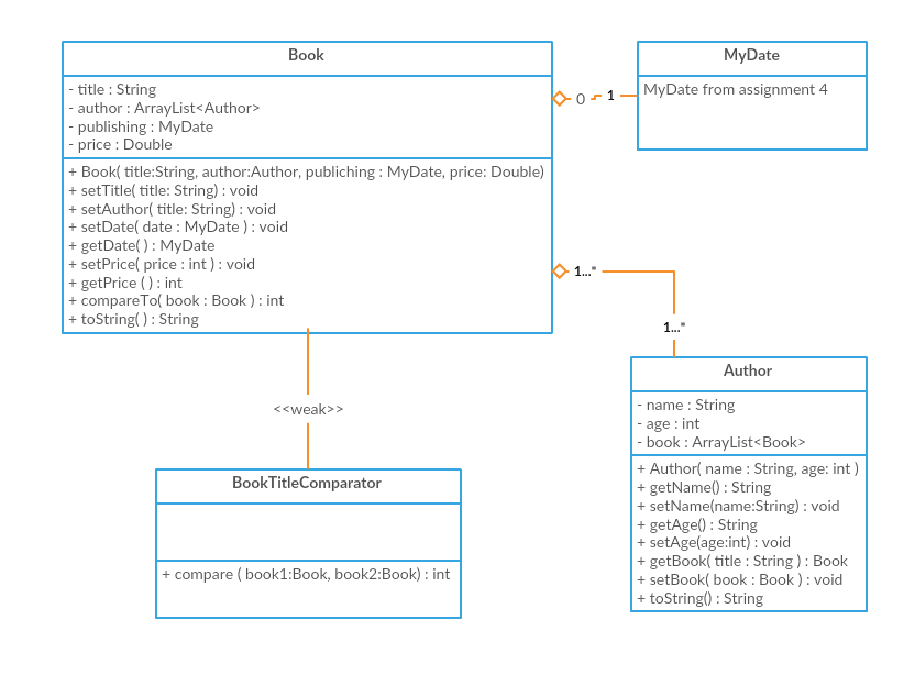 Solved Java Problem Implement The Classes In The Followin