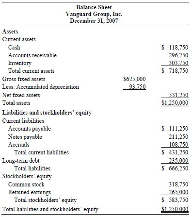 compiled financial statement