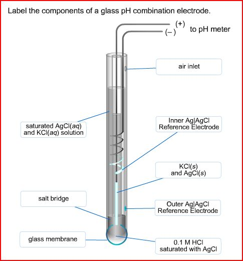 Solved label the components of a glass ph combination ele label the components of a glass ph combination ele ccuart Choice Image