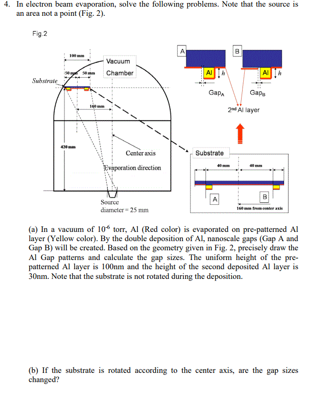 electron beam evaporation thesis Physical vapor deposition (pvd) thermal evaporation electron-beam evaporation phd thesis sergey smirnov.