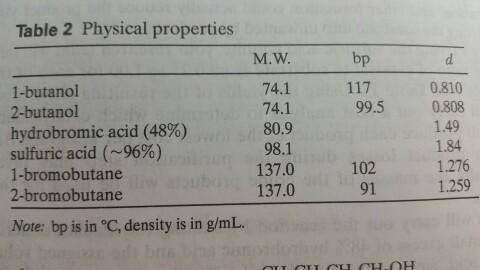 Bromobutane Physical Properties