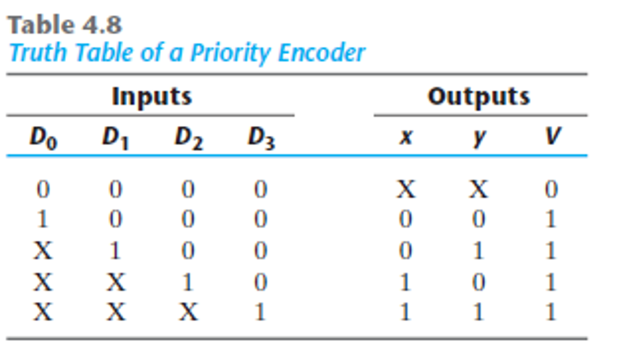 Design a 4-input priority encoder with inputs as in Table 4-8, but with  input D0 having the hi.