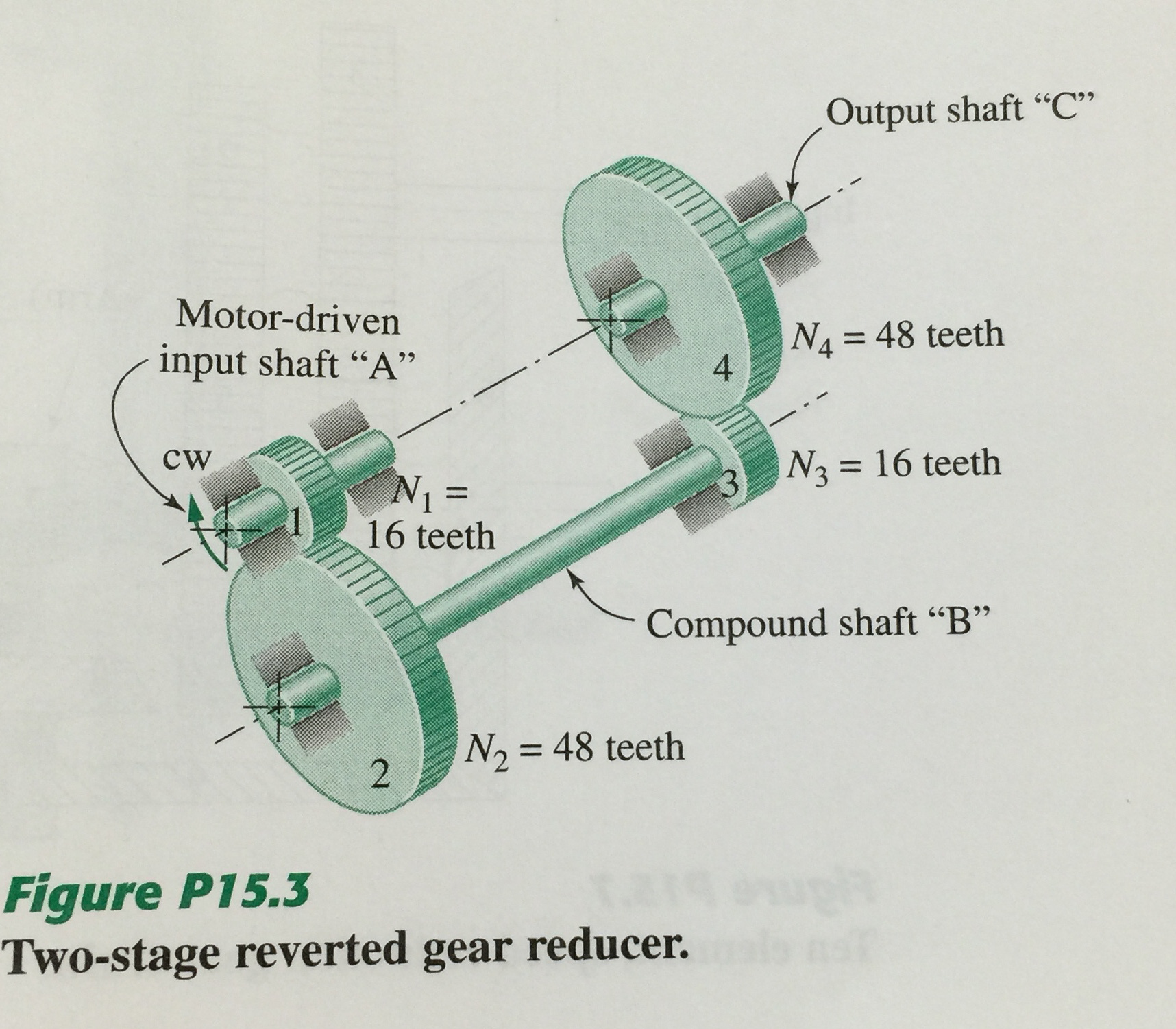 question: the sketch of figure p15 3 shows a two-stage reverted gear  reducer that utilizes two identical pairs of gears to enable making the  input shaft and