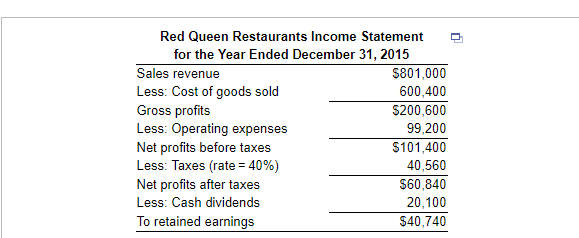red queen restaurants income statement for the year ended december 31 2015 sales revenue less