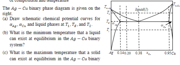 The Ag Cu Binary Phase Diagram Is Given On The 1 Chegg