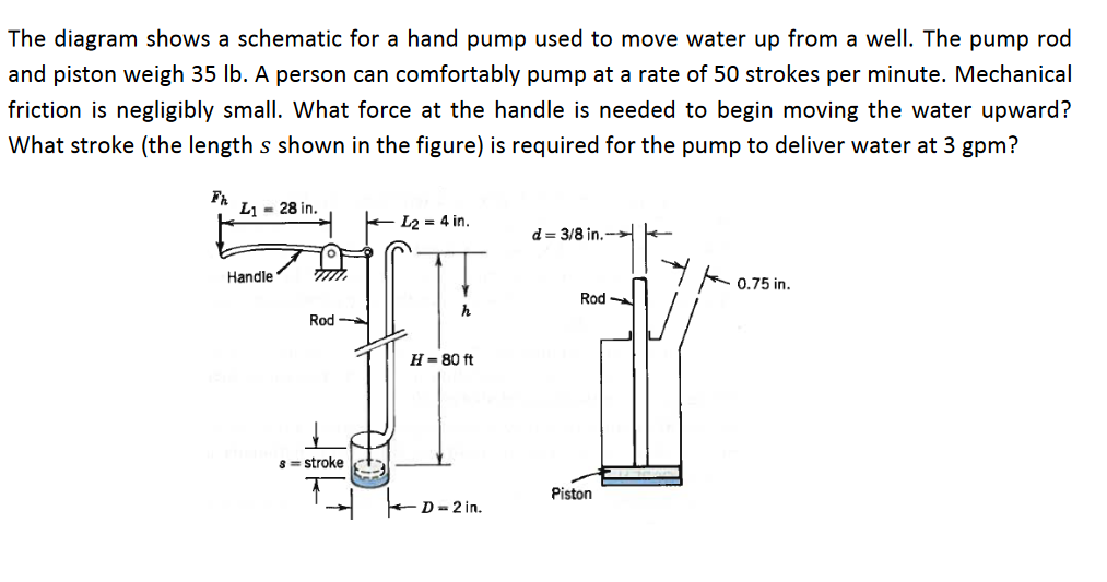 Solved: The Diagram Shows A Schematic For A Hand Pump Used ... on