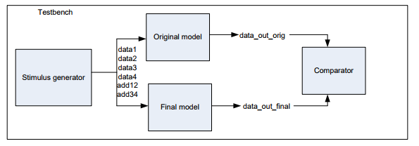Using ModelSim: 1  The Following Code Requires Two    | Chegg com