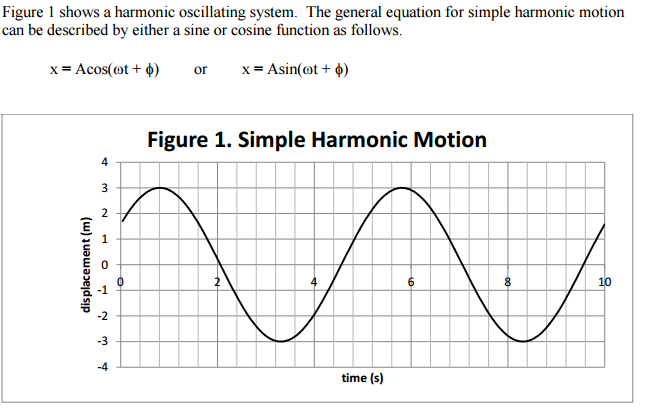 Solved: Given The Graph On Simple Harmonic Motion: Using T