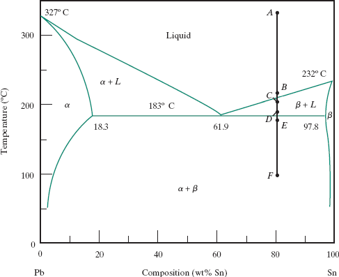 Solved The Phase Diagram Below Shows The Cooling Process